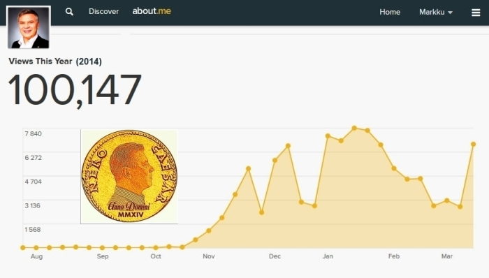 Markku´s About.me Statistics 21.03.2014